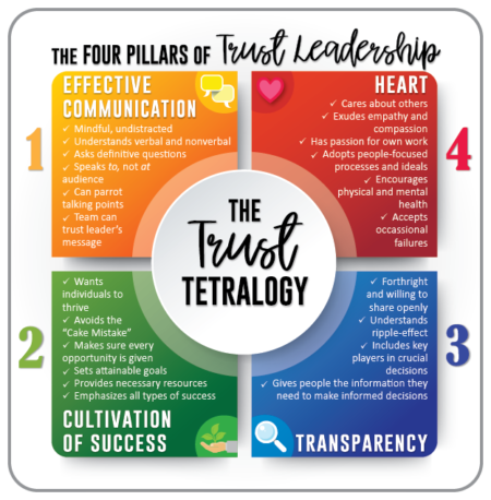 Trust Leadership: Part II